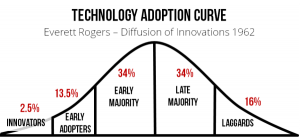 technology-adoption-curve